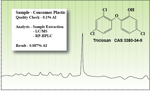plastic product analytical analysis of triclosan
