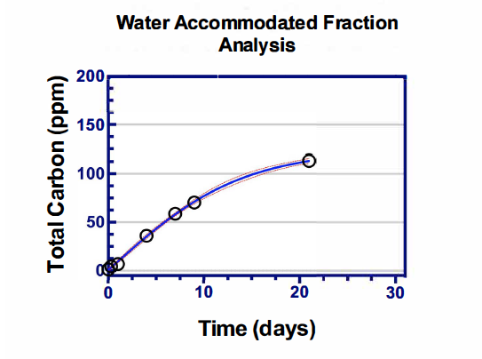 Water Accommodated Fraction Analysis